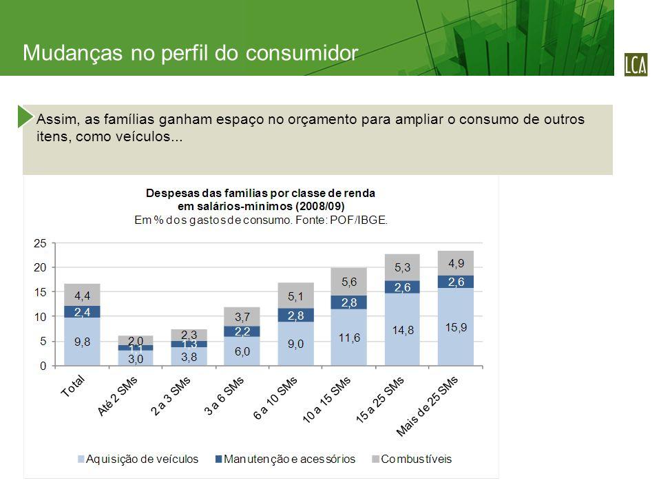 Assim, as famílias ganham espaço no orçamento para ampliar o consumo de outros itens, como veículos... Mudanças no perfil do consumidor
