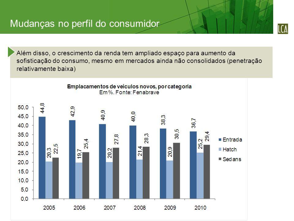 Além disso, o crescimento da renda tem ampliado espaço para aumento da sofisticação do consumo, mesmo em mercados ainda não consolidados (penetração r