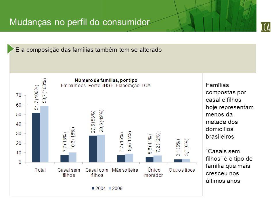E a composição das famílias também tem se alterado Famílias compostas por casal e filhos hoje representam menos da metade dos domicílios brasileiros Casais sem filhos é o tipo de família que mais cresceu nos últimos anos Mudanças no perfil do consumidor