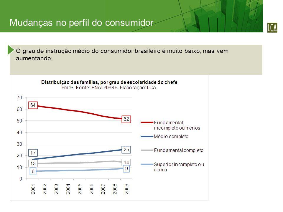 O grau de instrução médio do consumidor brasileiro é muito baixo, mas vem aumentando. Mudanças no perfil do consumidor