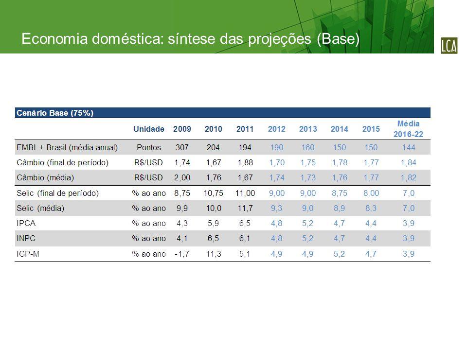 Economia doméstica: síntese das projeções (Base)