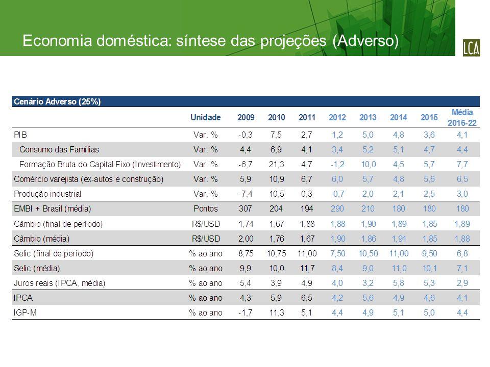 Economia doméstica: síntese das projeções (Adverso)