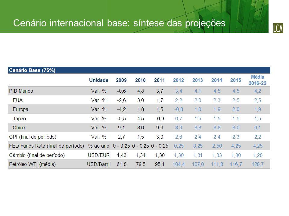 O diferencial de juros interno-externo ajustado pelo risco soberano deverá se estreitar gradualmente, conforme a política de juros nominal zerado nas economias centrais vá sendo revertida e o juro real brasileiro prossiga sua trajetória de convergência para nível semelhante ao observado em outros países emergentes Diferencial de juros: perspectivas O diferencial de crescimento econômico também deverá se estreitar, com o Brasil crescendo 4,2% a.a.