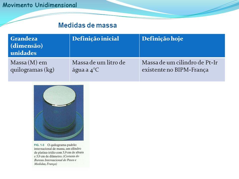 Movimento Unidimensional Sistema Internacional de unidades (SI) Grandeza (dimensão) unidades Definição inicialDefinição hoje Massa (M) em quilogramas