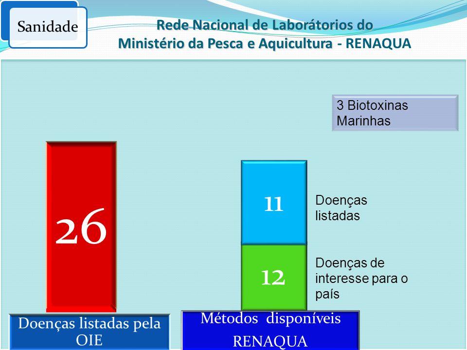 Sanidade Rede Nacional de Laborátorios do Ministério da Pesca e Aquicultura Rede Nacional de Laborátorios do Ministério da Pesca e Aquicultura - RENAQ