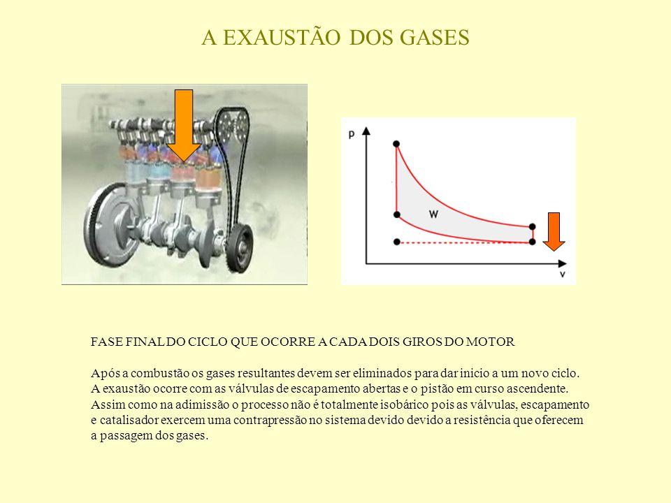 FASE FINAL DO CICLO QUE OCORRE A CADA DOIS GIROS DO MOTOR Após a combustão os gases resultantes devem ser eliminados para dar inicio a um novo ciclo.
