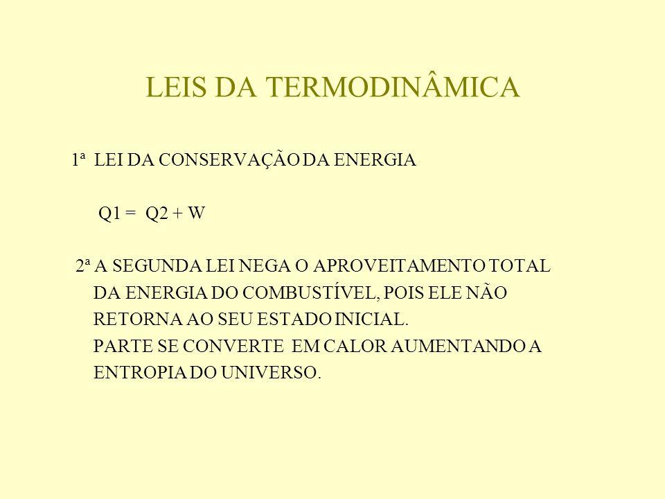 LEIS DA TERMODINÂMICA 1ª LEI DA CONSERVAÇÃO DA ENERGIA Q1 = Q2 + W 2ª A SEGUNDA LEI NEGA O APROVEITAMENTO TOTAL DA ENERGIA DO COMBUSTÍVEL, POIS ELE NÃO RETORNA AO SEU ESTADO INICIAL.