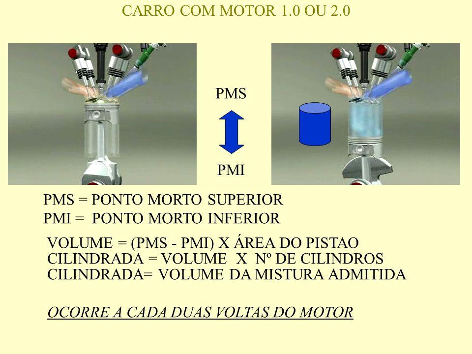 PMS PMI PMS = PONTO MORTO SUPERIOR PMI = PONTO MORTO INFERIOR VOLUME = (PMS - PMI) X ÁREA DO PISTAO CILINDRADA = VOLUME X Nº DE CILINDROS CILINDRADA= VOLUME DA MISTURA ADMITIDA OCORRE A CADA DUAS VOLTAS DO MOTOR CARRO COM MOTOR 1.0 OU 2.0