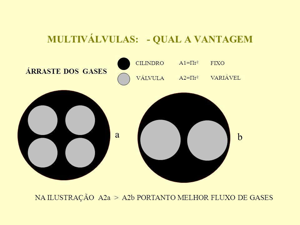 MULTIVÁLVULAS: - QUAL A VANTAGEM ÁRRASTE DOS GASES CILINDRO VÁLVULA A1=Πr² A2=Πr² a b NA ILUSTRAÇÃO A2a > A2b PORTANTO MELHOR FLUXO DE GASES FIXO VARIÁVEL