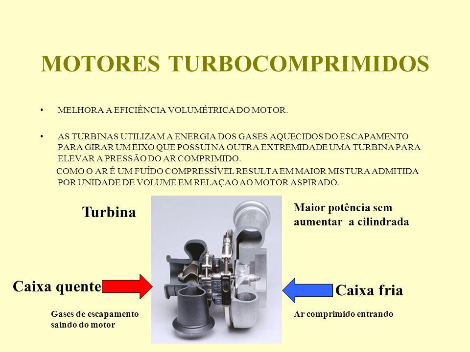 MOTORES TURBOCOMPRIMIDOS MELHORA A EFICIÊNCIA VOLUMÉTRICA DO MOTOR.