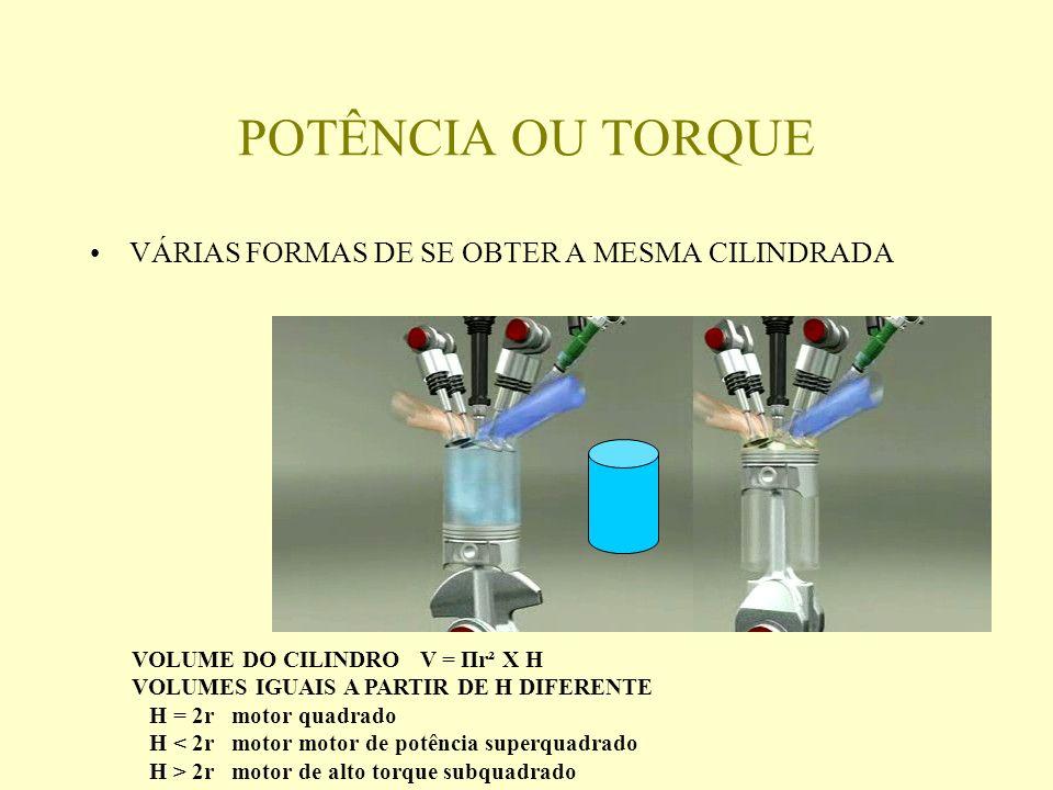 POTÊNCIA OU TORQUE VÁRIAS FORMAS DE SE OBTER A MESMA CILINDRADA VOLUME DO CILINDRO V = Πr² X H VOLUMES IGUAIS A PARTIR DE H DIFERENTE H = 2r motor quadrado H < 2r motor motor de potência superquadrado H > 2r motor de alto torque subquadrado