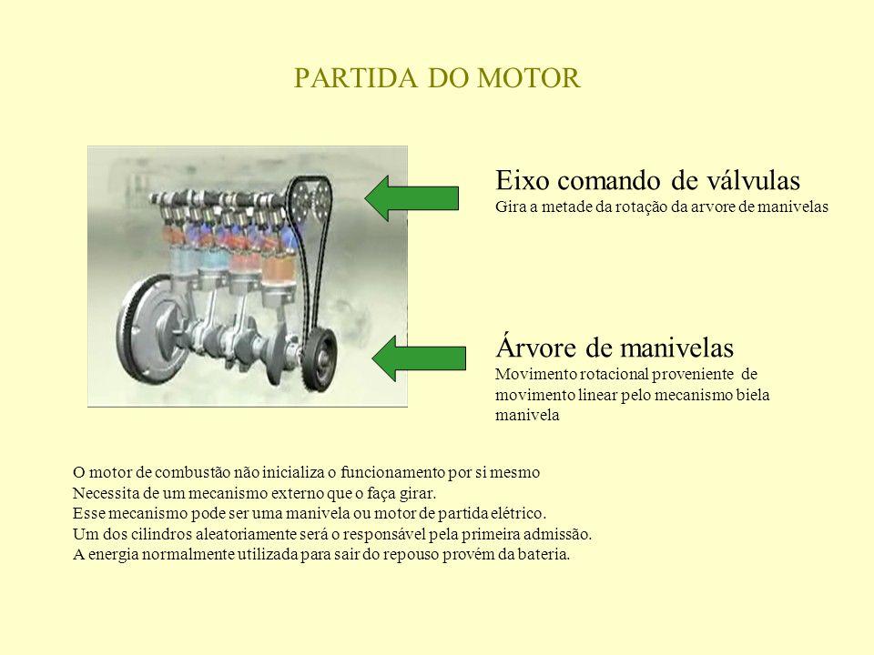 O motor de combustão não inicializa o funcionamento por si mesmo Necessita de um mecanismo externo que o faça girar.
