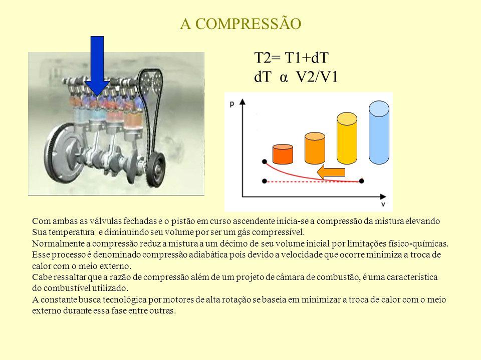 Com ambas as válvulas fechadas e o pistão em curso ascendente inicia-se a compressão da mistura elevando Sua temperatura e diminuindo seu volume por ser um gás compressível.