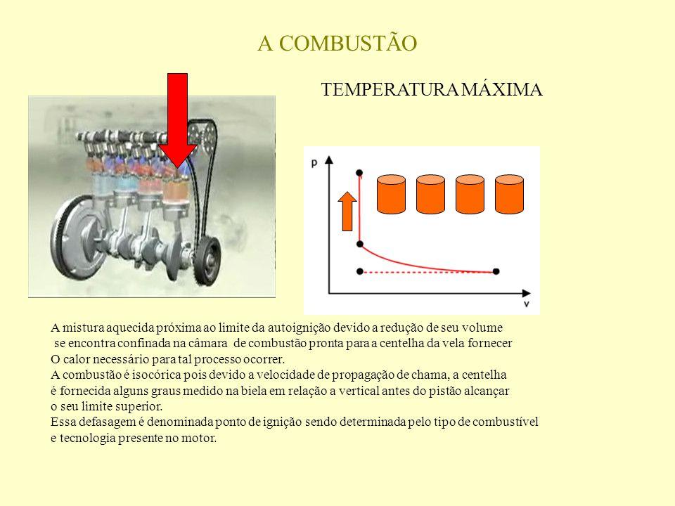 A mistura aquecida próxima ao limite da autoignição devido a redução de seu volume se encontra confinada na câmara de combustão pronta para a centelha da vela fornecer O calor necessário para tal processo ocorrer.