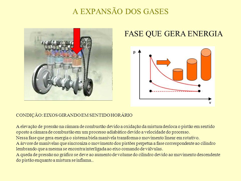 CONDIÇÃO: EIXOS GIRANDO EM SENTIDO HORÁRIO A elevação de pressão na câmara de combustão devido a oxidação da mistura desloca o pistão em sentido oposto a câmara de combustão em um processo adiabático devido a velocidade do processo.