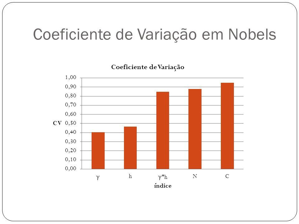 Coeficiente de Variação em Nobels
