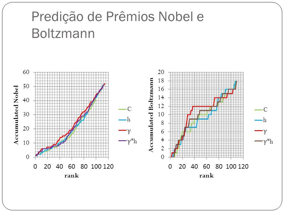 Predição de Prêmios Nobel e Boltzmann