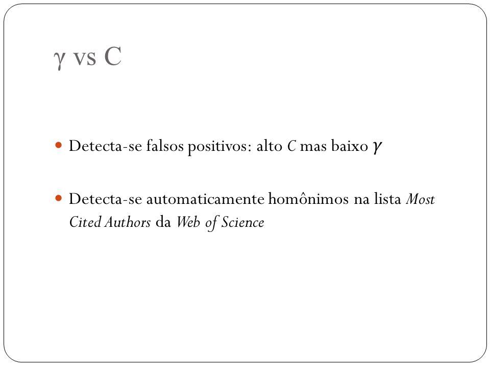 γ vs C Detecta-se falsos positivos: alto C mas baixo γ Detecta-se automaticamente homônimos na lista Most Cited Authors da Web of Science