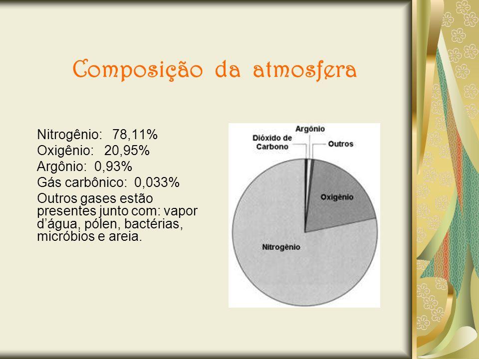 Composição da atmosfera Nitrogênio: 78,11% Oxigênio: 20,95% Argônio: 0,93% Gás carbônico: 0,033% Outros gases estão presentes junto com: vapor dágua,