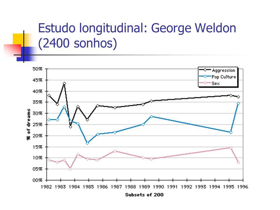 Estudo longitudinal: George Weldon (2400 sonhos)