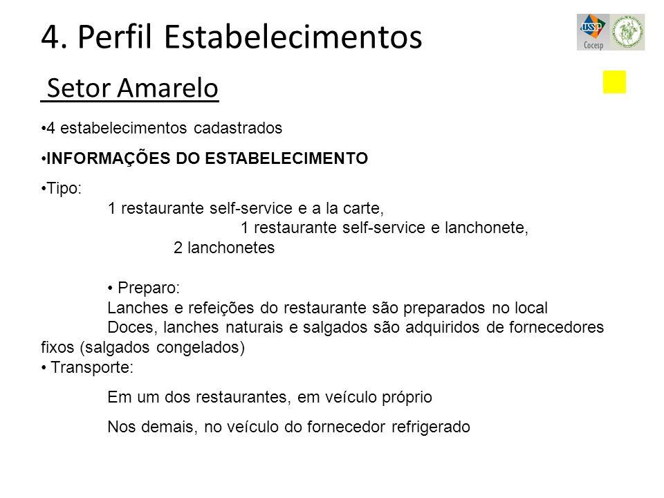 Setor Amarelo 4. Perfil Estabelecimentos 4 estabelecimentos cadastrados INFORMAÇÕES DO ESTABELECIMENTO Tipo: 1 restaurante self-service e a la carte,