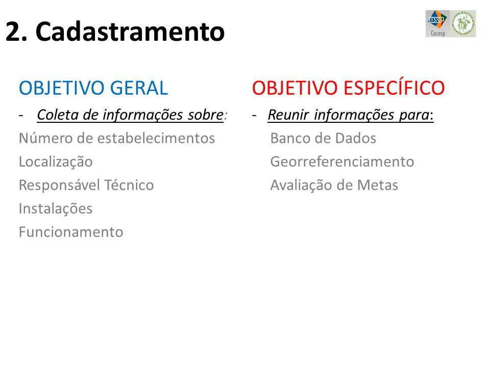 OBJETIVO GERAL -Coleta de informações sobre: Número de estabelecimentos Localização Responsável Técnico Instalações Funcionamento OBJETIVO ESPECÍFICO