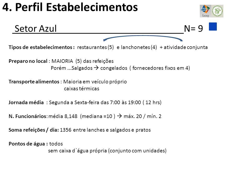 4. Perfil Estabelecimentos Setor Azul N= 9 Tipos de estabelecimentos : restaurantes (5) e lanchonetes (4) + atividade conjunta Preparo no local : MAIO