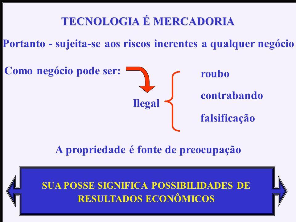 Pode ser negociada sempre que houver uma oportunidade econômica TECNOLOGIA É MERCADORIA Ela pode ser: vendida doada transferida