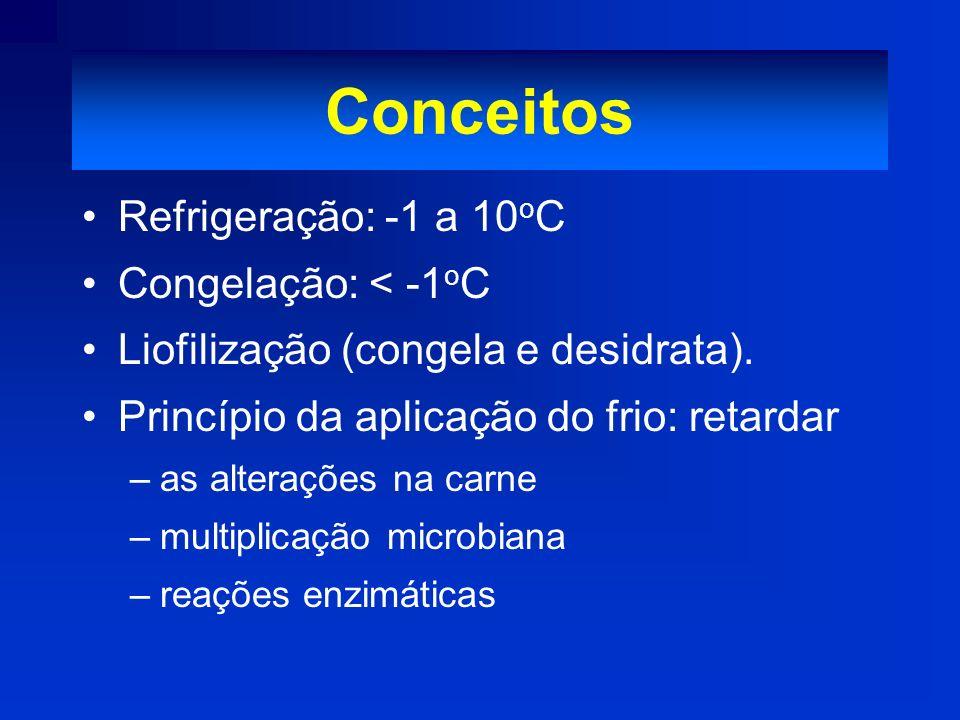 Conceitos Refrigeração: -1 a 10 o C Congelação: < -1 o C Liofilização (congela e desidrata). Princípio da aplicação do frio: retardar –as alterações n