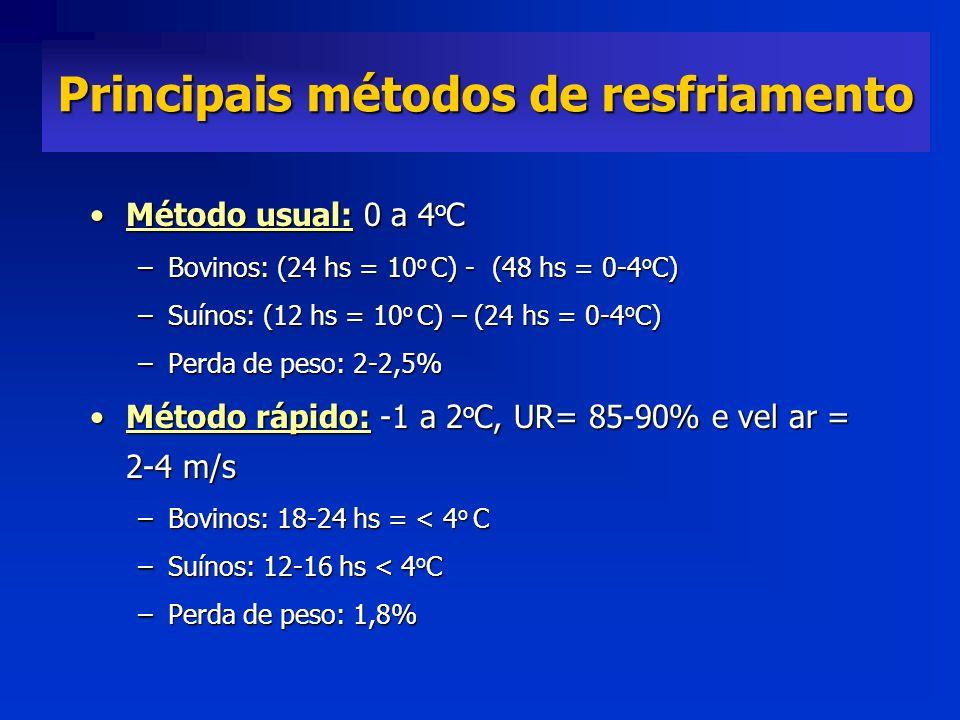 Método usual: 0 a 4 o CMétodo usual: 0 a 4 o C –Bovinos: (24 hs = 10 o C) - (48 hs = 0-4 o C) –Suínos: (12 hs = 10 o C) – (24 hs = 0-4 o C) –Perda de