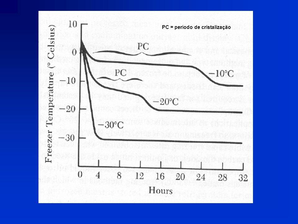 PC = período de cristalização