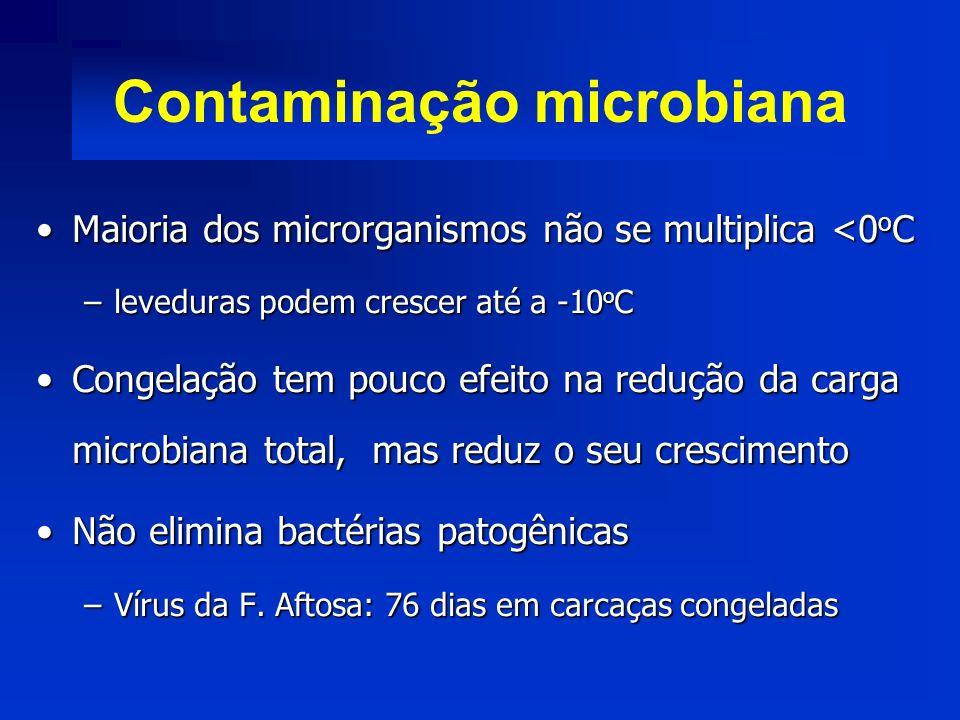 Contaminação microbiana Maioria dos microrganismos não se multiplica <0 o CMaioria dos microrganismos não se multiplica <0 o C –leveduras podem cresce