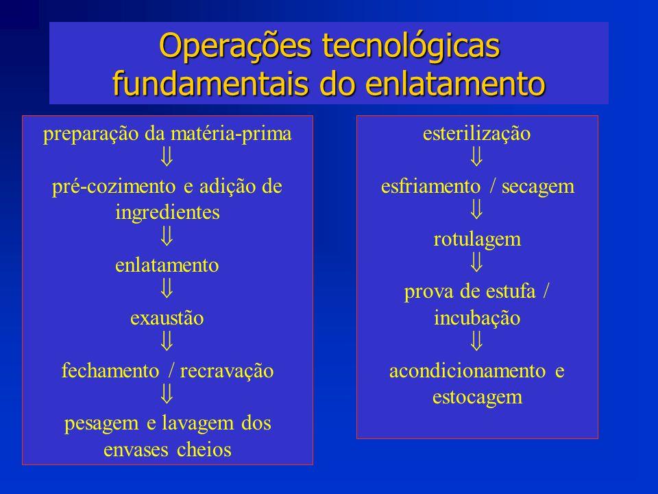 Operações tecnológicas fundamentais do enlatamento preparação da matéria-prima pré-cozimento e adição de ingredientes enlatamento exaustão fechamento