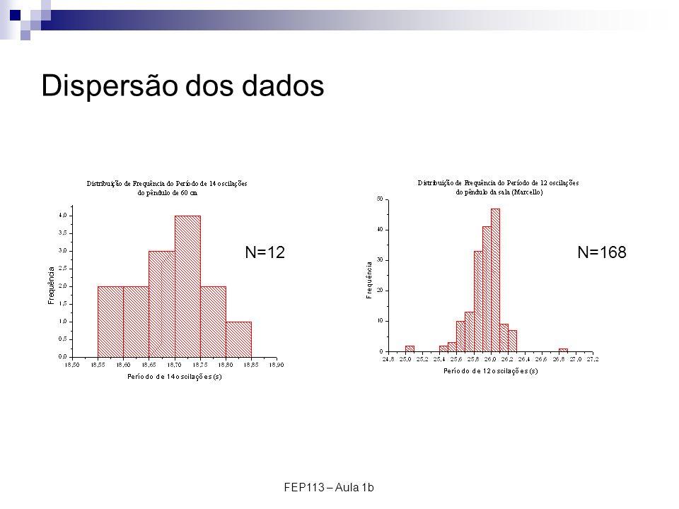 FEP113 – Aula 1b Dispersão dos dados N=168N=12