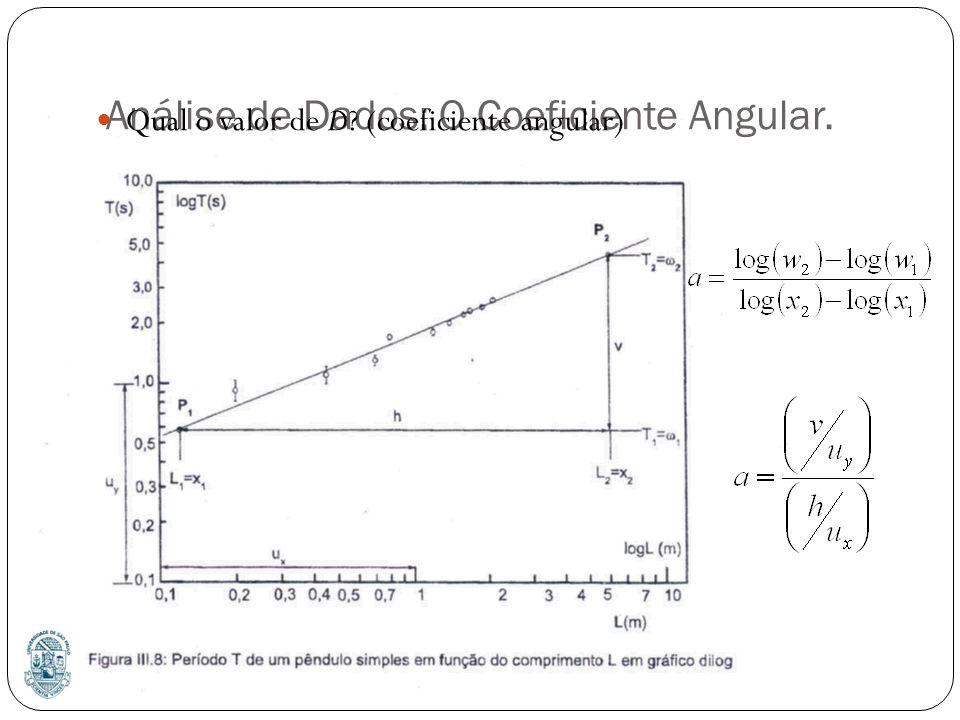 Análise de Dados: O Coeficiente Angular. Qual o valor de D? (coeficiente angular)