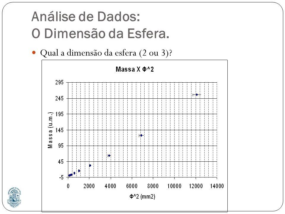 Análise de Dados: O Dimensão da Esfera. Qual a dimensão da esfera (2 ou 3)?
