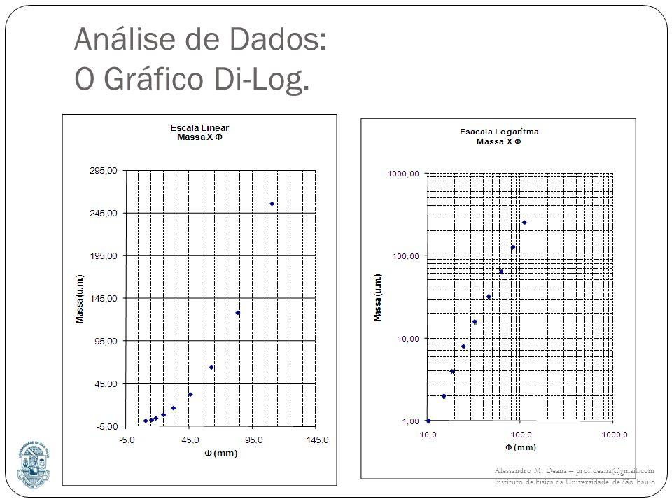 Análise de Dados: O Gráfico Di-Log. Fazer um gráfico da Mxd em papel di-log