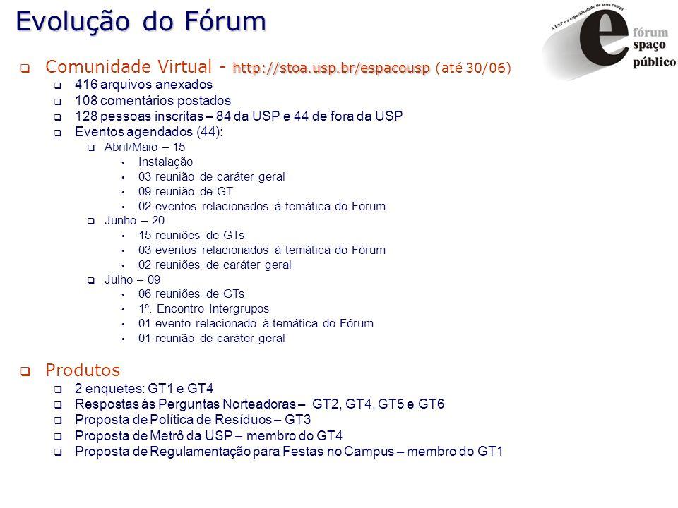 Evolução do Fórum http://stoa.usp.br/espacousp Comunidade Virtual - http://stoa.usp.br/espacousp (até 30/06) 416 arquivos anexados 108 comentários pos