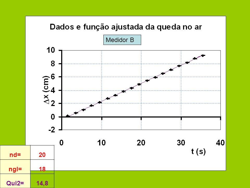 nd=20 ngl=18 Qui2=14,8 Medidor B