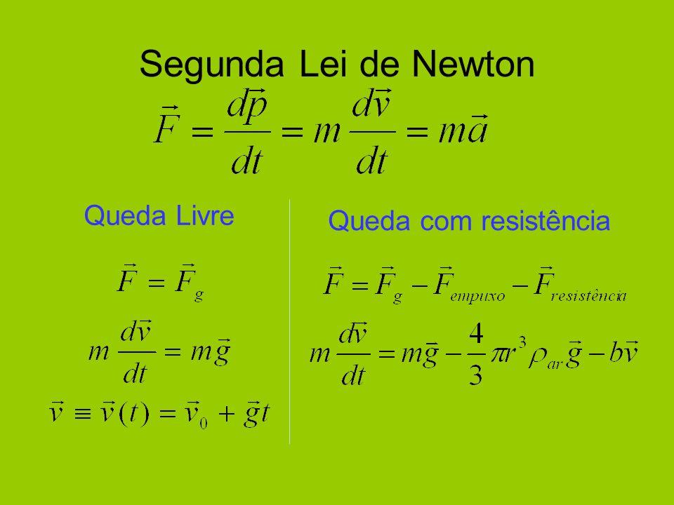 Segunda Lei de Newton Queda Livre Queda com resistência