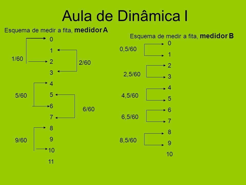 2 0 1 2 3 4 5 6 7 8 9 10 2,5/60 5/60 0 1 2 3 4 5 6 7 8 9 10 11 2/60 6/60 1/60 9/60 4,5/60 0,5/60 Esquema de medir a fita, medidor B Aula de Dinâmica I Esquema de medir a fita, medidor A 6,5/60 8,5/60