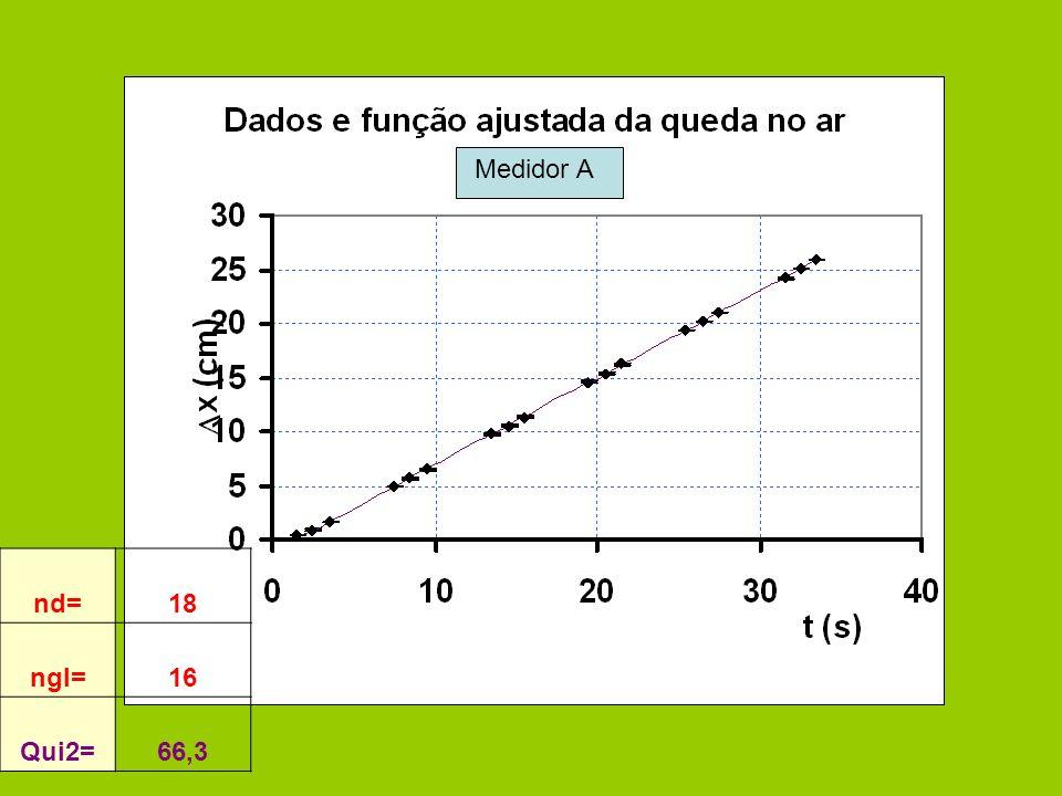 nd=18 ngl=16 Qui2=66,3 Medidor A