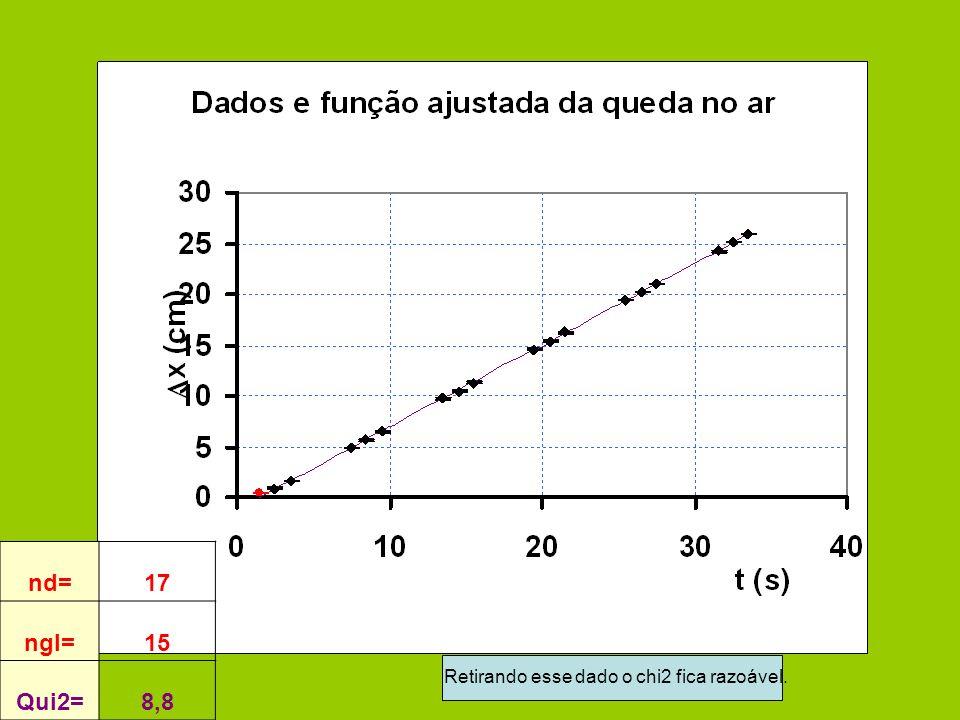 nd=17 ngl=15 Qui2=8,8 Retirando esse dado o chi2 fica razoável.