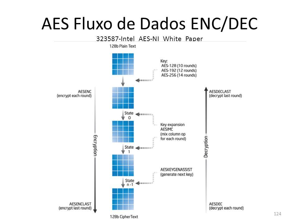 124 AES Fluxo de Dados ENC/DEC 323587-Intel_AES-NI_White_Paper