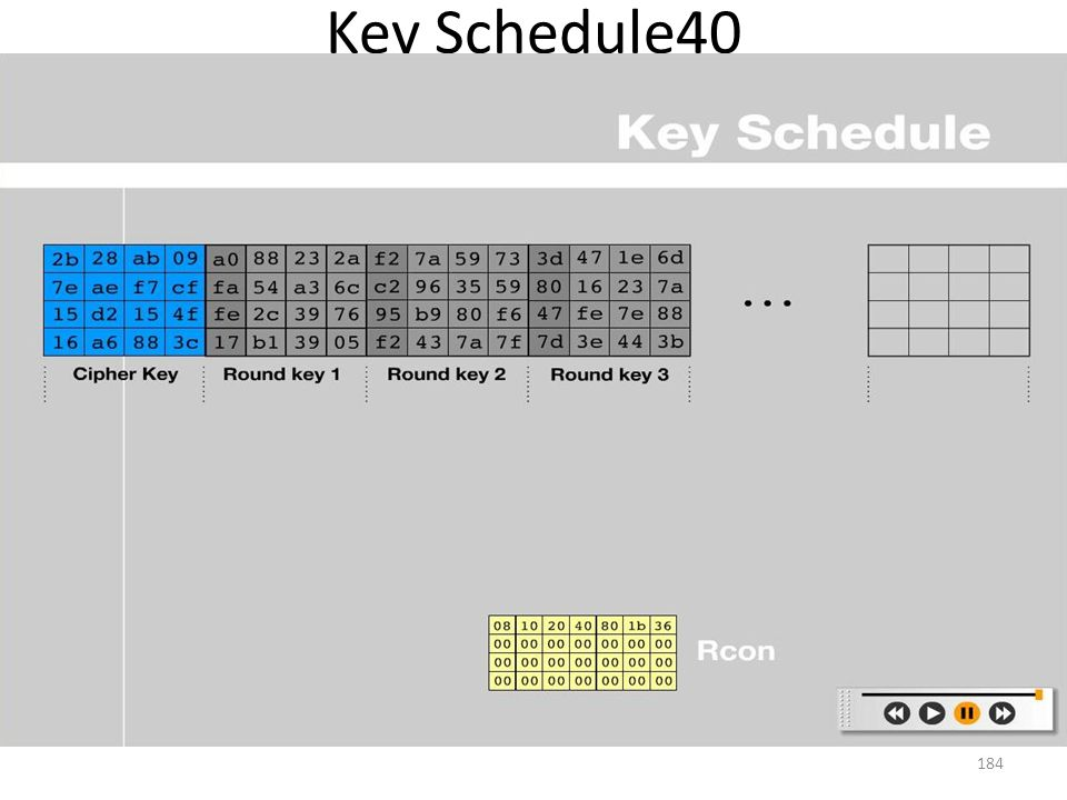 Key Schedule40 184