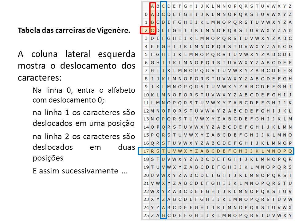 25 Tabela das carreiras de Vigenère. A coluna lateral esquerda mostra o deslocamento dos caracteres: Na linha 0, entra o alfabeto com deslocamento 0;