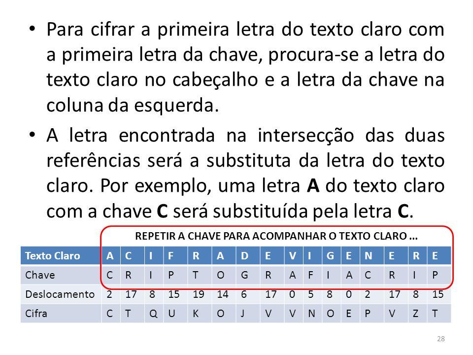 28 Para cifrar a primeira letra do texto claro com a primeira letra da chave, procura-se a letra do texto claro no cabeçalho e a letra da chave na col