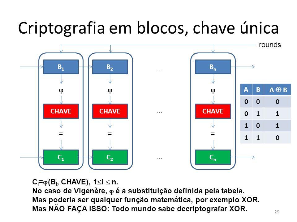 29 Criptografia em blocos, chave única B1B1 CHAVE C1C1 = B2B2 CHAVE C2C2 = BnBn CHAVE CnCn =... C i = (B i, CHAVE), 1 i n. No caso de Vigenère, é a su