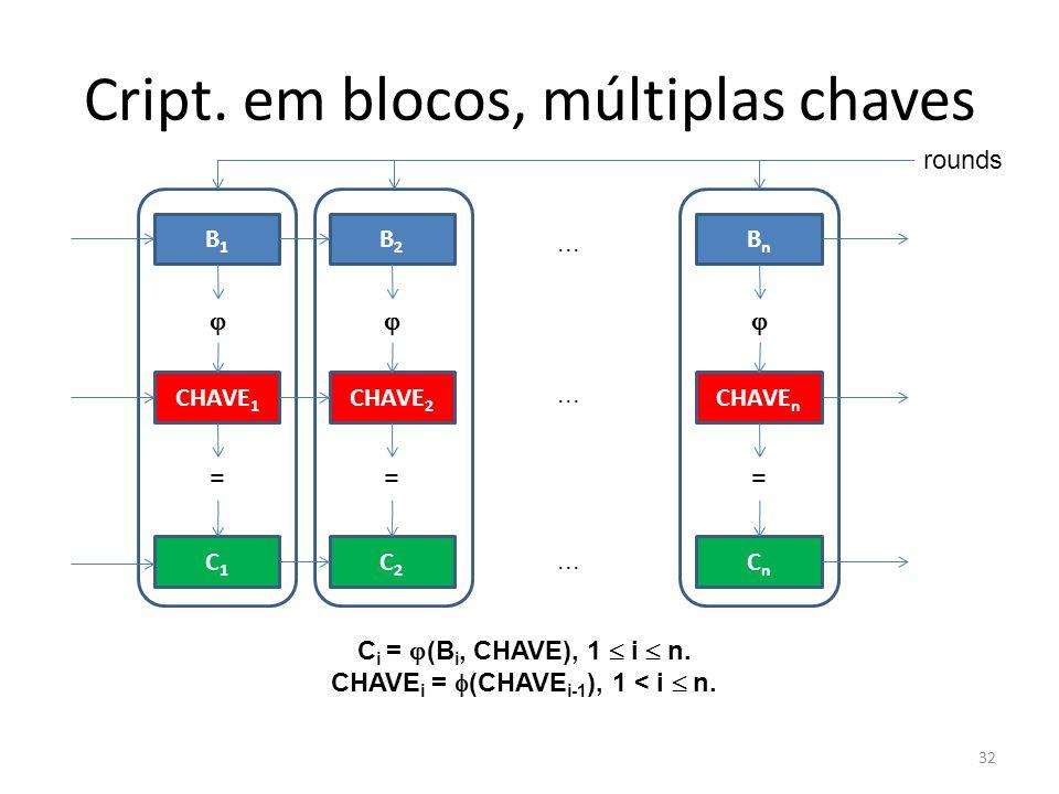 32 Cript. em blocos, múltiplas chaves B1B1 CHAVE 1 C1C1 = B2B2 CHAVE 2 C2C2 = BnBn CHAVE n CnCn =... C i = (B i, CHAVE), 1 i n. CHAVE i = (CHAVE i-1 )