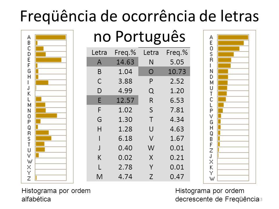 Freqüência de ocorrência de letras no Português 53 LetraFreq.%LetraFreq.% A14.63N5.05 B1.04O10.73 C3.88P2.52 D4.99Q1.20 E12.57R6.53 F1.02S7.81 G1.30T4